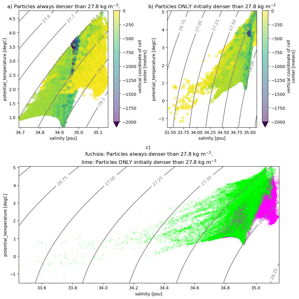 Use Case 2: Particles — OceanSpy 0 1 0 documentation