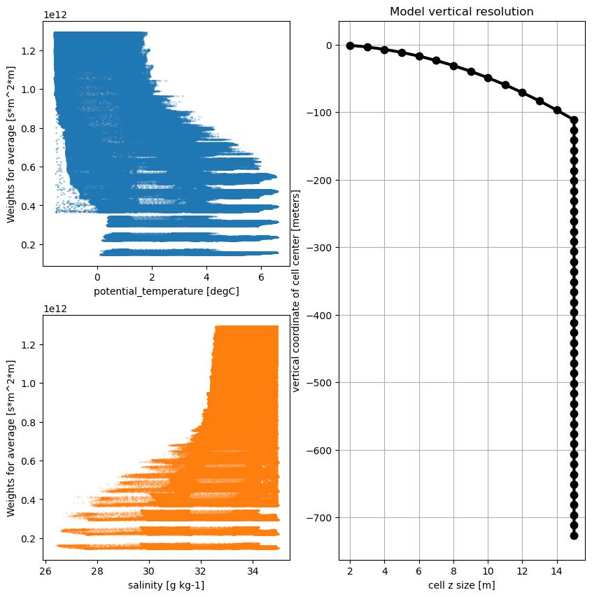 Use Case 3: Hydrographic Statistics — OceanSpy 0 1 0
